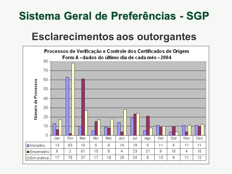 Sistema Geral de Preferências - SGP Esclarecimentos aos outorgantes