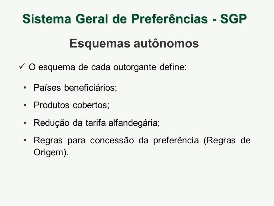 Países beneficiários; Produtos cobertos; Redução da tarifa alfandegária; Regras para concessão da preferência (Regras de Origem). Sistema Geral de Pre
