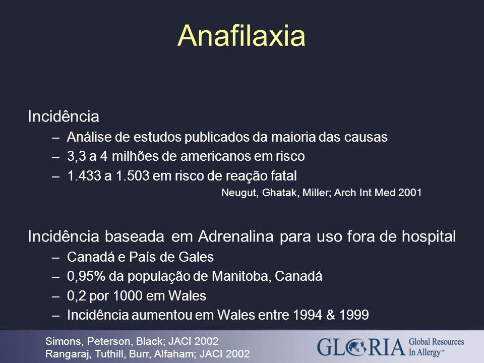Anafilaxia Incidência –Análise de estudos publicados da maioria das causas –3,3 a 4 milhões de americanos em risco –1.433 a 1.503 em risco de reação f