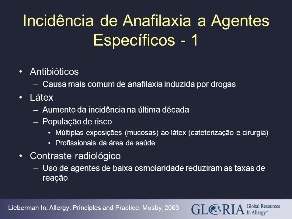 Incidência de Anafilaxia a Agentes Específicos - 1 Antibióticos –Causa mais comum de anafilaxia induzida por drogas Látex –Aumento da incidência na úl