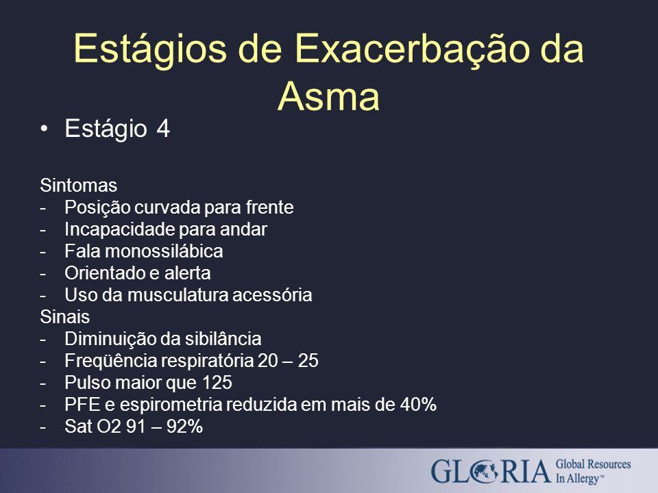 Estágio 4 Sintomas -Posição curvada para frente -Incapacidade para andar -Fala monossilábica -Orientado e alerta -Uso da musculatura acessória Sinais