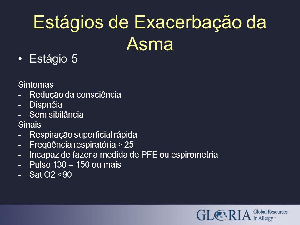 Estágio 5 Sintomas -Redução da consciência -Dispnéia -Sem sibilância Sinais -Respiração superficial rápida -Freqüência respiratória > 25 -Incapaz de f