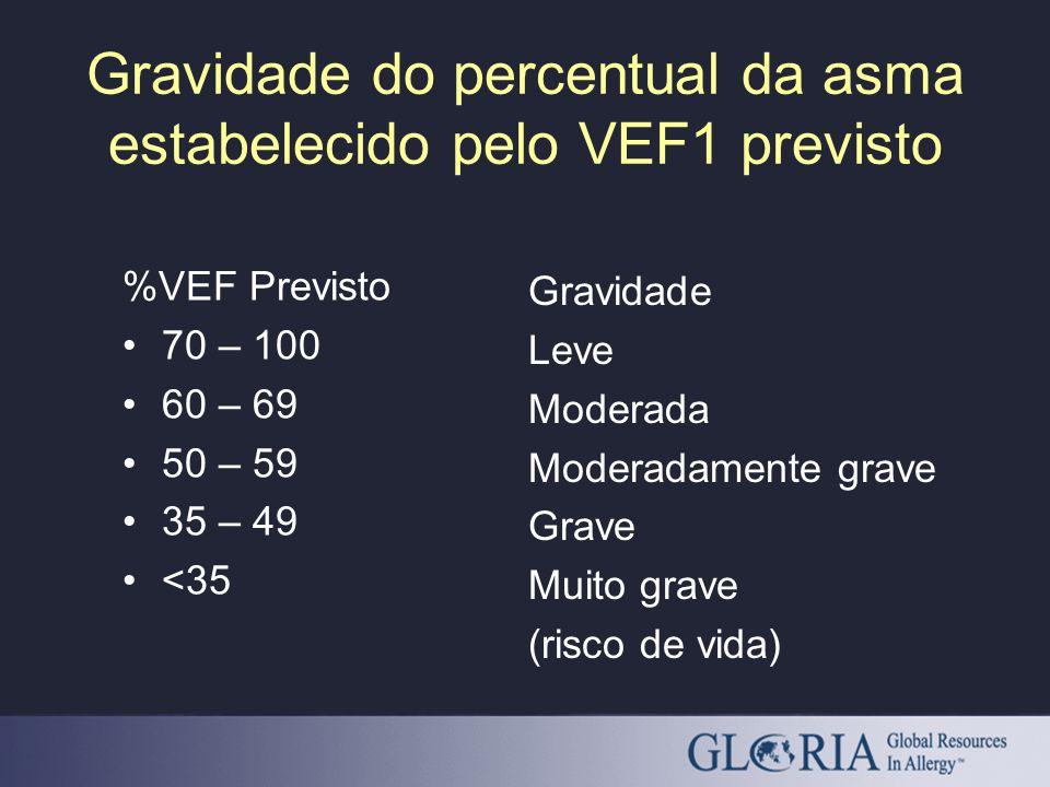Gravidade do percentual da asma estabelecido pelo VEF1 previsto %VEF Previsto 70 – 100 60 – 69 50 – 59 35 – 49 <35 Gravidade Leve Moderada Moderadamen