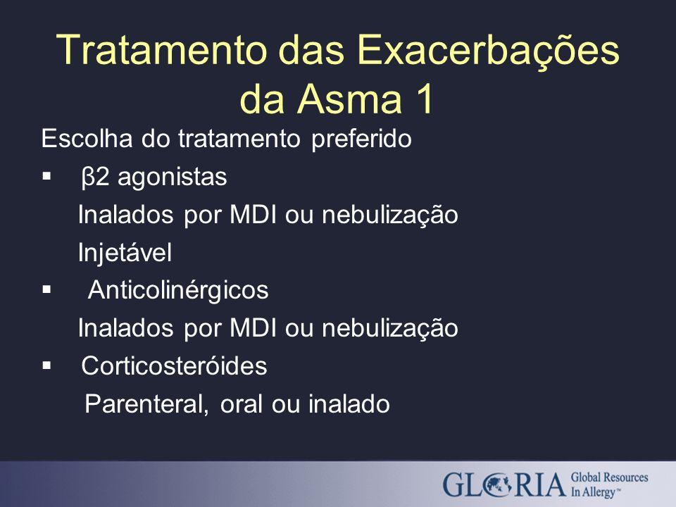 Tratamento das Exacerbações da Asma 1 Escolha do tratamento preferido β2 agonistas Inalados por MDI ou nebulização Injetável Anticolinérgicos Inalados