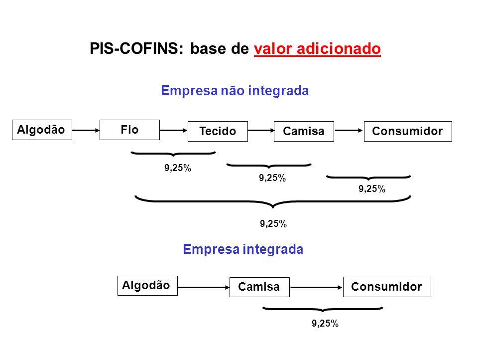 PIS-COFINS: base de cálculo valor adicionado Empresa não integrada PIS-COFINS = 9,25% Empresa integrada PIS-COFINS = 9,25% Importação PIS-COFINS = 9,25% Tributação neutra quanto a origem do produto!