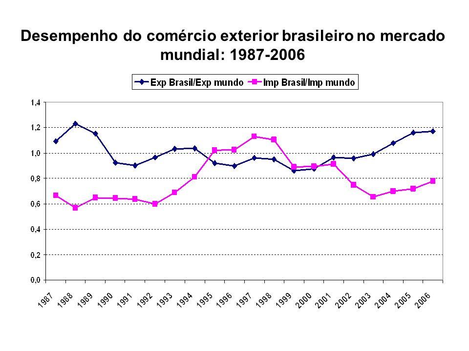Grau de abertura comercial: (exp + imp)/PIB, 68 países selecionados: 2005 Fonte: Cysne, 2006