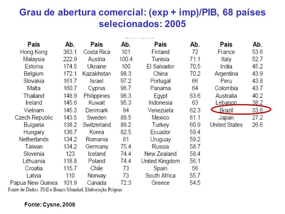 0,0 5,0 10,0 15,0 20,0 25,0 30,0 196019621964196619681970197219741976197819801982198419861988199019921994199619982000200220042006 Exportação de Bens e Serviços(%do PIB) Mundo Brasil Fonte: Banco Mundial/FMI/IBGE Silber, 2007