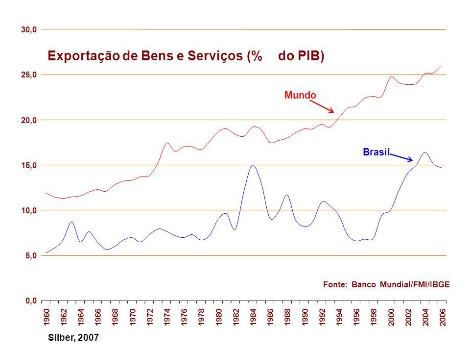 0,0 1,0 2,0 3,0 4,0 5,0 6,0 7,0 8,0 9,0 194819531963197319831993200320052006 Participação nas Exportações Mundiais (%) China Coréia México Brasil Fonte: OMC Silber, 2007