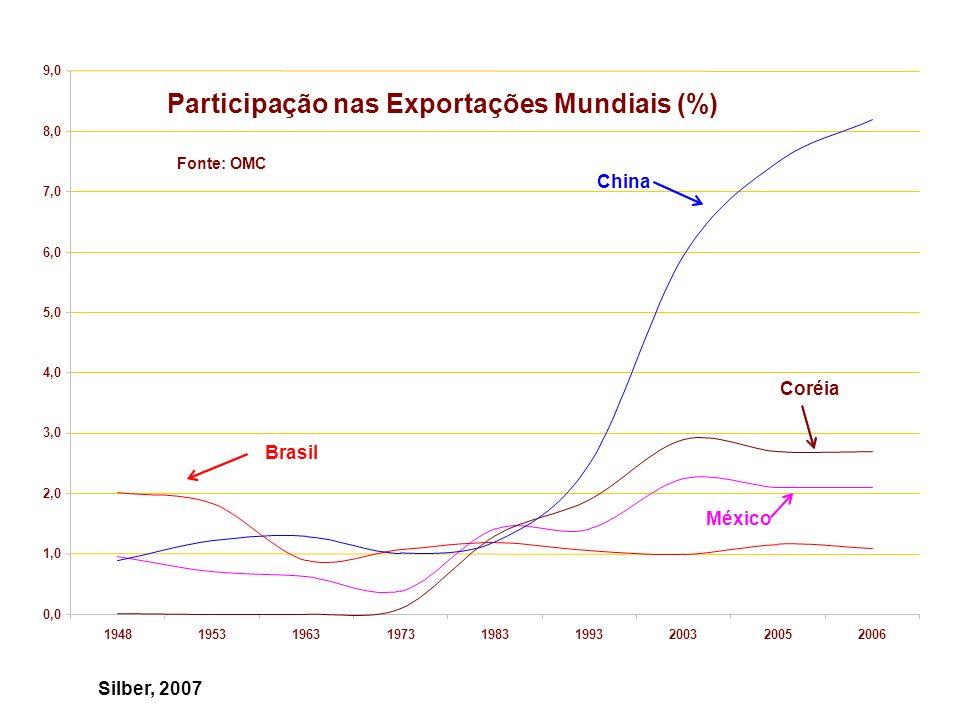 Conflitos no Mercosul O problema com a TEC