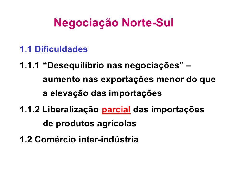 ALCA: Brasil x EUA Exportações Açúcar Calçados Suco de laranja Siderurgia Vestuário Importações Máquinas e equips Borracha Química Plástico