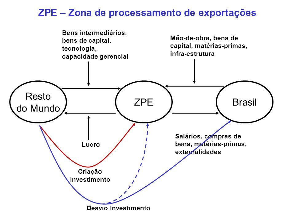 Estimativa de ZPEs 19751986199519972002 No.países25477393116 No.