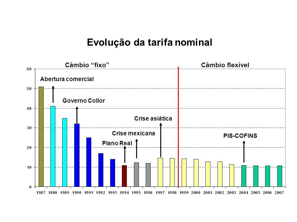 PIS-COFINS, maio 2004 A cobrança do PIS-COFINS aumentou significativamente a proteção nominal no Brasil?