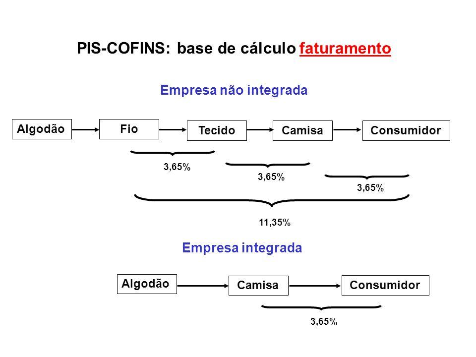 PIS-COFINS: base de cálculo faturamento Empresa não integrada PIS-COFINS = 11,65% Empresa integrada PIS-COFINS = 3,65% Importação PIS-COFINS = 0% Discriminação contra a produção doméstica!