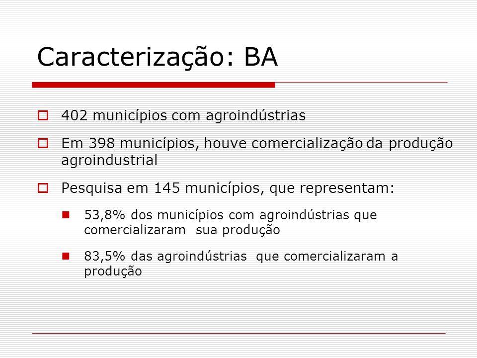 Caracterização: BA 402 municípios com agroindústrias Em 398 municípios, houve comercialização da produção agroindustrial Pesquisa em 145 municípios, q