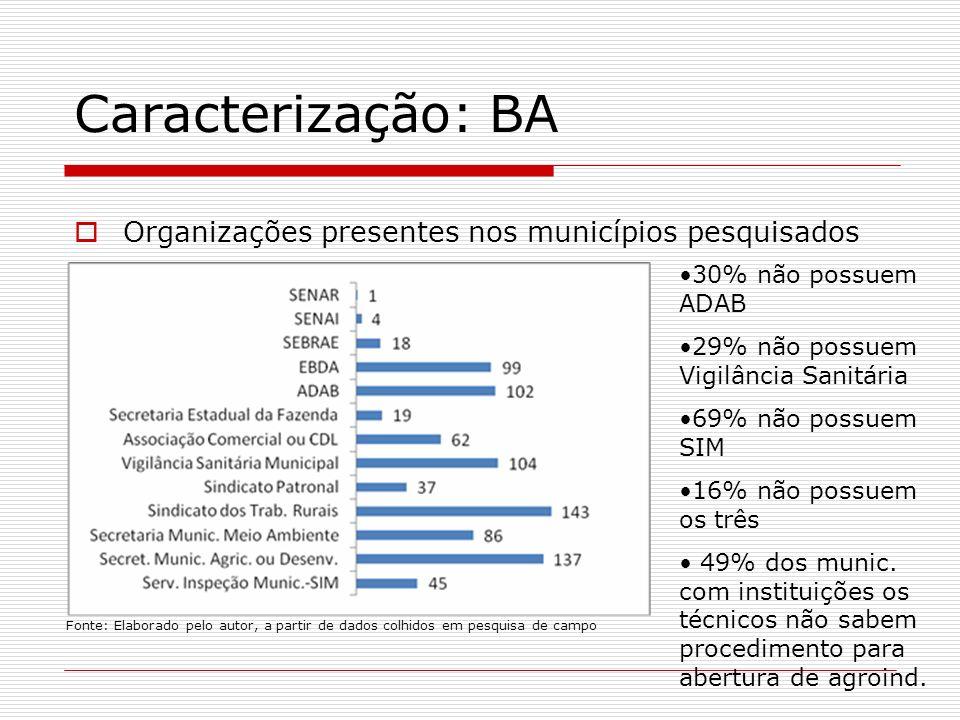 Organizações presentes nos municípios pesquisados Fonte: Elaborado pelo autor, a partir de dados colhidos em pesquisa de campo 30% não possuem ADAB 29