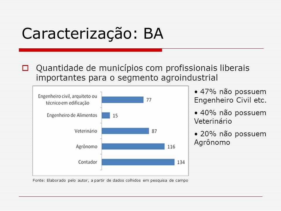 Quantidade de municípios com profissionais liberais importantes para o segmento agroindustrial Fonte: Elaborado pelo autor, a partir de dados colhidos