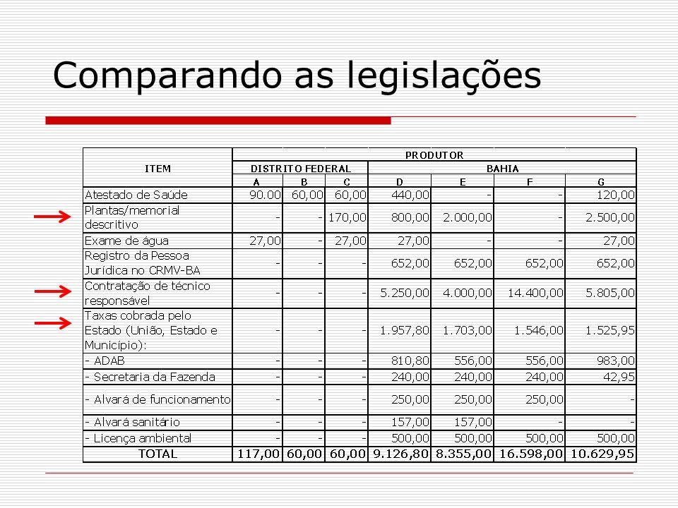 Comparando as legislações