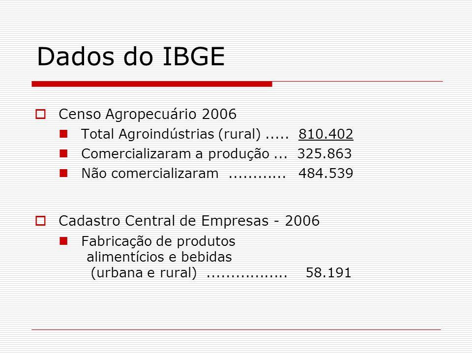 Dados do IBGE Censo Agropecuário 2006 Total Agroindústrias (rural)..... 810.402 Comercializaram a produção... 325.863 Não comercializaram............