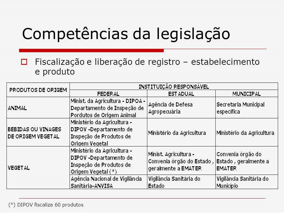 Estudo da legislação 8 Unidades Federativas simplificaram sua legislação Legislação simplificada – aquela que possui um número menor de procedimentos e documentos para a formalização de agroindústrias, em relação ao marco legal federal