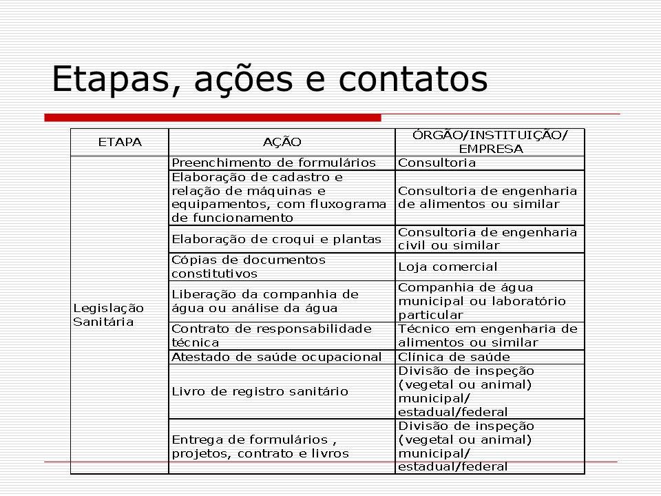 Comparando as legislações: Pesquisa com produtores Característica dos produtores do Estado da Bahia Atividades: derivados do leite (D, E, F - este também trabalha com leite de cabra); apicultura (G) Formalização da Pessoa Jurídica: empresa limitada (D, E)- sócios são da família; cooperativa (F) - 132 cooperados; associação (G) - 80 associados Tempo de agroindústria: 10 anos (D – sempre foi formalizado); 30 anos (E – em processo de obtenção da licença sanitária); sem experiência (F); 2 anos (G) Escolaridade – superior (D); fundamental incompleto (E); maior parte da diretoria com nível médio incompleto (F); na administração do empreendimento 2 com curso superior e 4 com ensino médio incompleto (G) Produtores D, E, G órgãos de fiscalização no mesmo município; Produtor F a 160 km