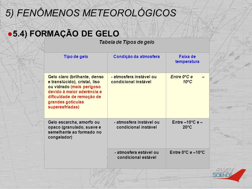 5) FENÔMENOS METEOROLÓGICOS 5.4) FORMAÇÃO DE GELO Tabela de Tipos de gelo Tipo de geloCondição da atmosferaFaixa de temperatura Gelo claro (brilhante,