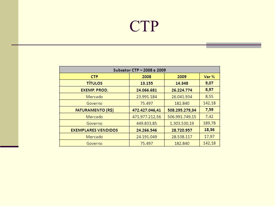 CTP Subsetor CTP – 2008 e 2009 CTP20082009Var % TÍTULOS13.15514.348 9,07 EXEMP. PROD.24.066.68126.224.774 8,97 Mercado23.991.18426.041.934 8,55 Govern
