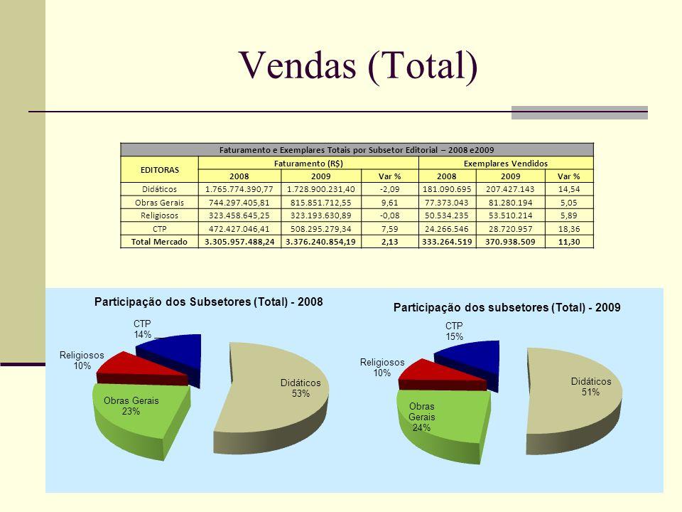 Vendas (Total) Faturamento e Exemplares Totais por Subsetor Editorial – 2008 e2009 EDITORAS Faturamento (R$)Exemplares Vendidos 20082009Var %20082009V