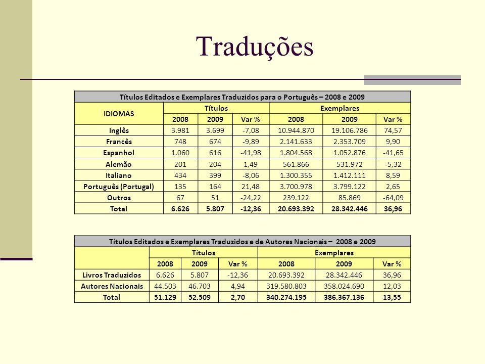Traduções Títulos Editados e Exemplares Traduzidos para o Português – 2008 e 2009 IDIOMAS TítulosExemplares 20082009Var %20082009Var % Inglês3.9813.69