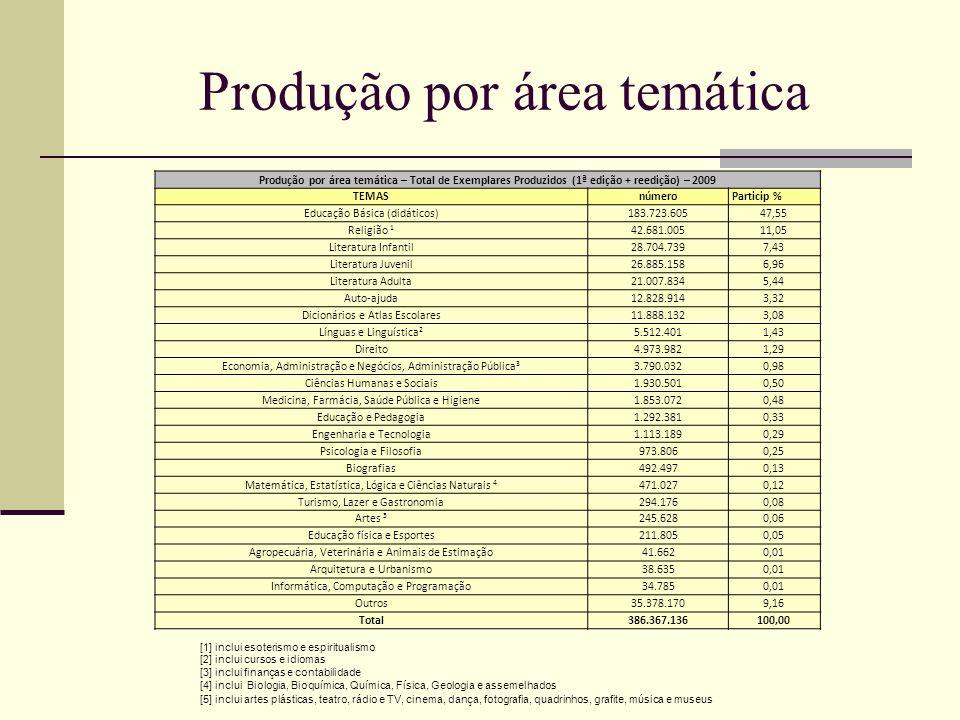 Produção por área temática Produção por área temática – Total de Exemplares Produzidos (1ª edição + reedição) – 2009 TEMAS númeroParticip % Educação B