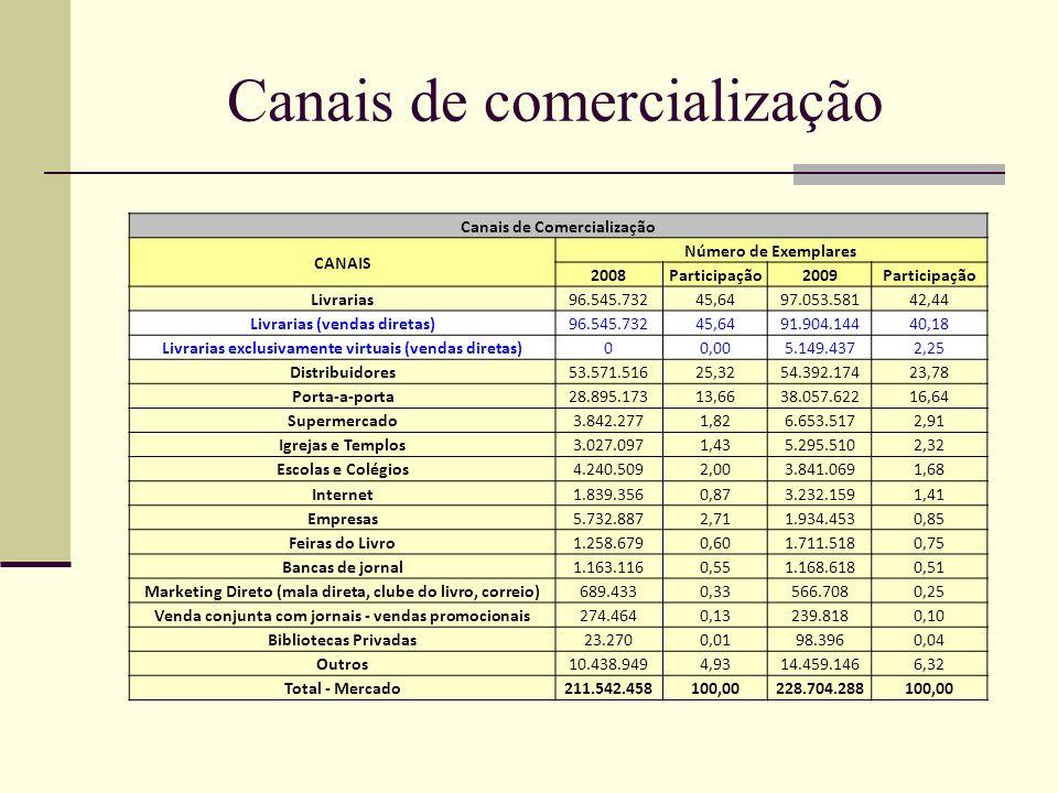 Canais de comercialização Canais de Comercialização CANAIS Número de Exemplares 2008Participação2009Participação Livrarias96.545.73245,6497.053.58142,