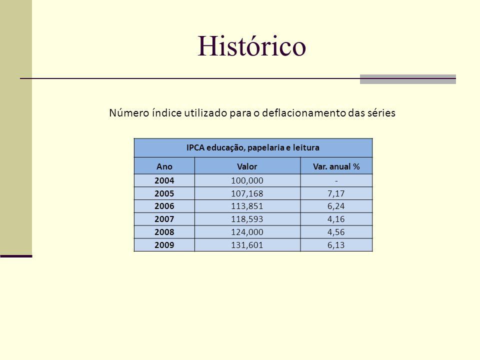 Histórico Número índice utilizado para o deflacionamento das séries IPCA educação, papelaria e leitura AnoValorVar. anual % 2004100,000- 2005107,1687,