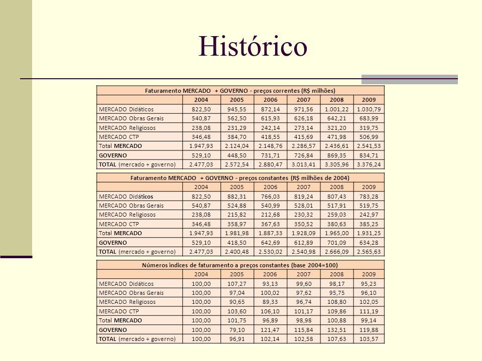 Histórico Faturamento MERCADO + GOVERNO - preços correntes (R$ milhões) 20042005200620072008 2009 MERCADO Didáticos822,50945,55872,14971,561.001,22 1.