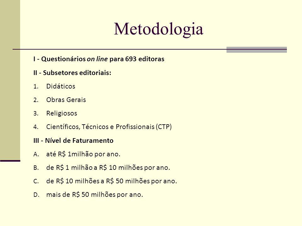 Metodologia I - Questionários on line para 693 editoras II - Subsetores editoriais: 1. Didáticos 2. Obras Gerais 3. Religiosos 4. Científicos, Técnico