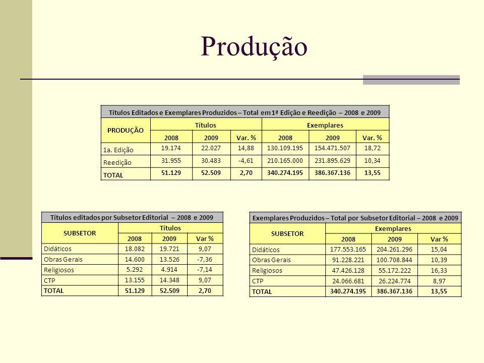 Vendas (Mercado) Faturamento e Exemplares Vendidos para o MERCADO por Subsetor Editorial - 2008 E 2009 SUBSETORES Faturamento (R$)Exemplares Vendidos 20082009Var %20082009Var % Didáticos1.001.216.071,961.030.792.120,382,9573.538.86384.327.11714,67 Obras Gerais642.209.524,88683.993.373,896,5163.550.64762.781.555-1,21 Religiosos321.203.398,25319.749.273,04-0,4550.261.89953.057.4985,56 CTP471.977.212,56506.991.749,157,4224.191.04928.538.11717,97 Total Mercado2.436.606.207,662.541.526.516,474,31211.542.458228.704.2888,11