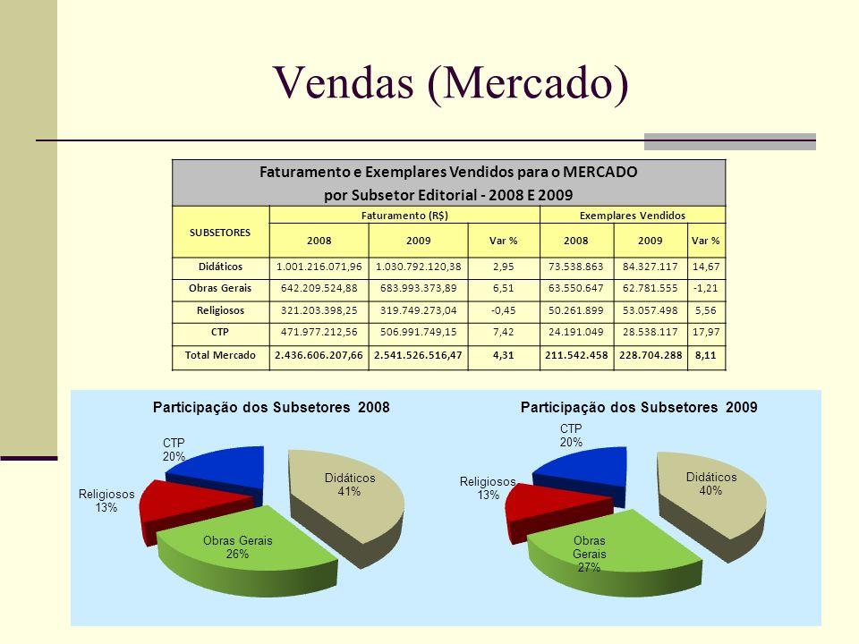 Vendas (Mercado) Faturamento e Exemplares Vendidos para o MERCADO por Subsetor Editorial - 2008 E 2009 SUBSETORES Faturamento (R$)Exemplares Vendidos