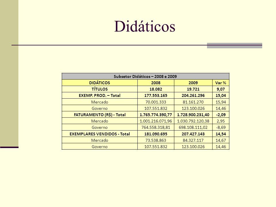 Didáticos Subsetor Didáticos – 2008 e 2009 DIDÁTICOS20082009Var % TÍTULOS18.08219.721 9,07 EXEMP. PROD. – Total177.553.165204.261.296 15,04 Mercado70.