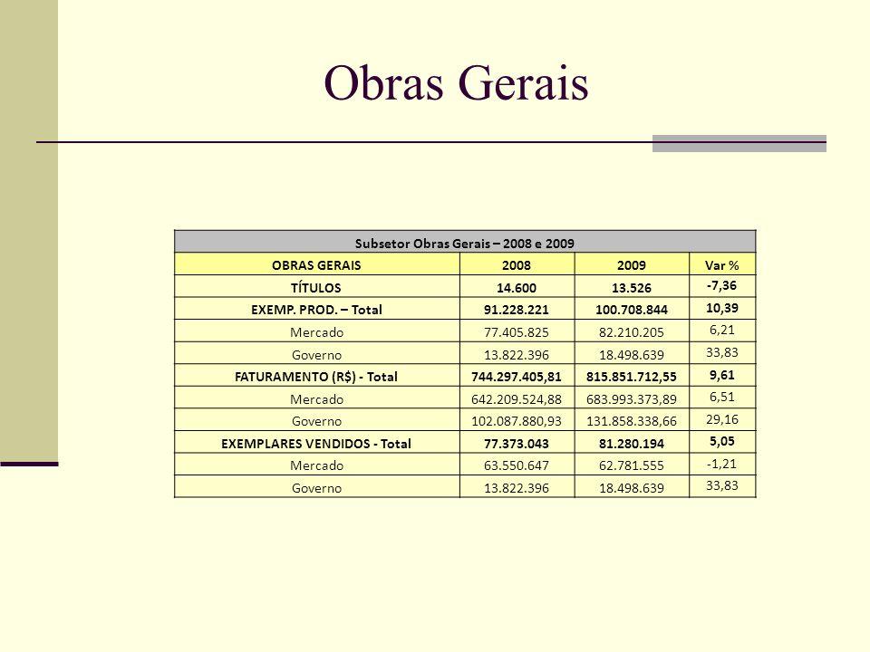 Obras Gerais Subsetor Obras Gerais – 2008 e 2009 OBRAS GERAIS20082009Var % TÍTULOS14.60013.526 -7,36 EXEMP. PROD. – Total91.228.221100.708.844 10,39 M