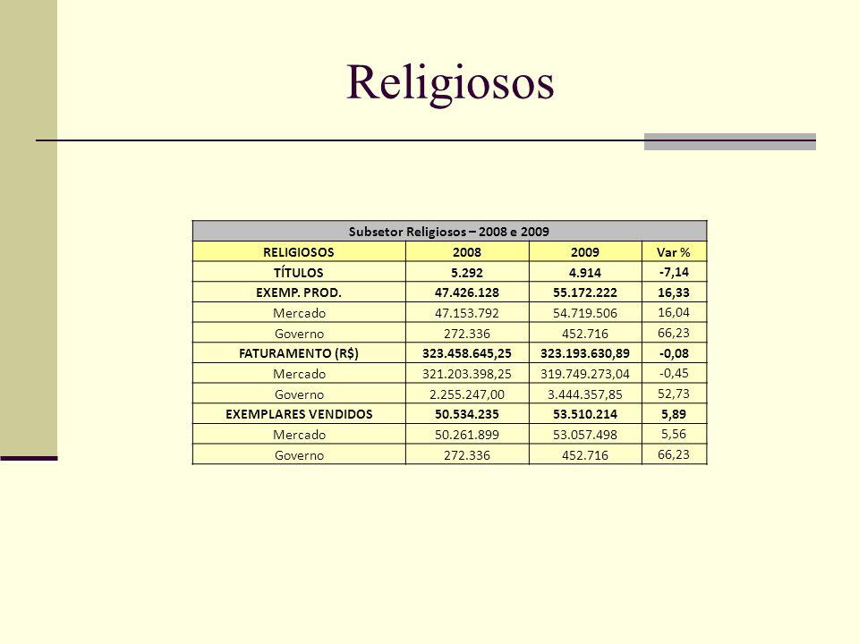 CTP Subsetor CTP – 2008 e 2009 CTP20082009Var % TÍTULOS13.15514.348 9,07 EXEMP.