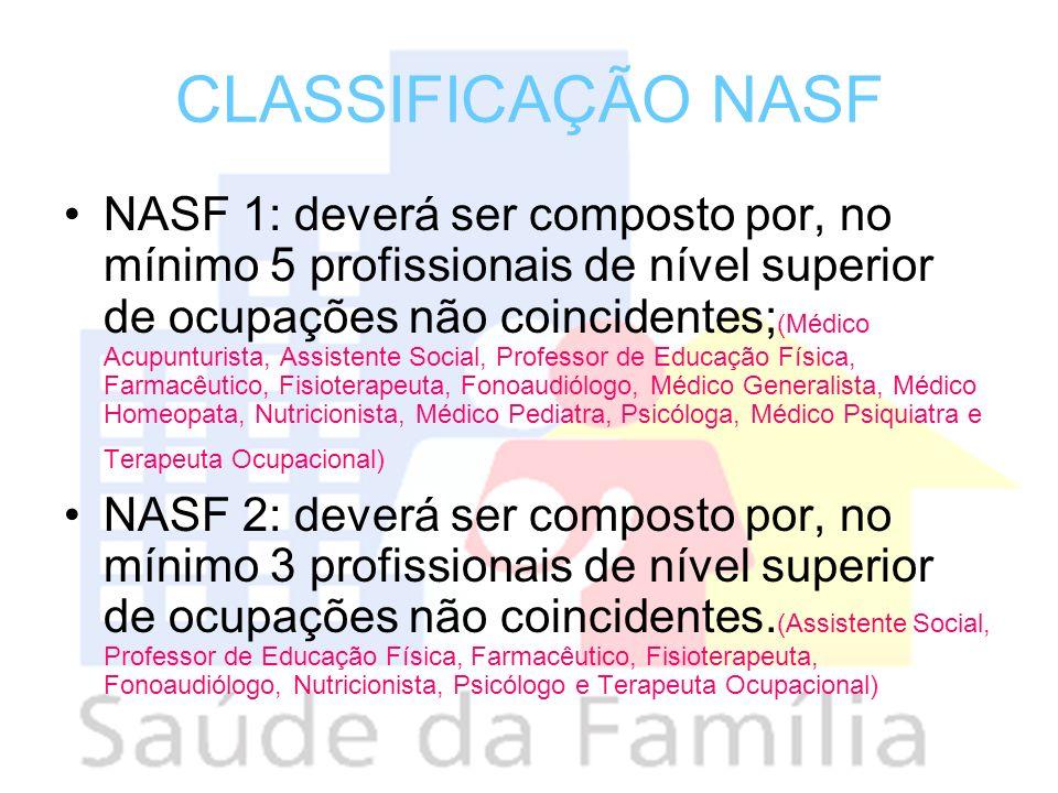 CLASSIFICAÇÃO NASF NASF 1: deverá ser composto por, no mínimo 5 profissionais de nível superior de ocupações não coincidentes; (Médico Acupunturista,