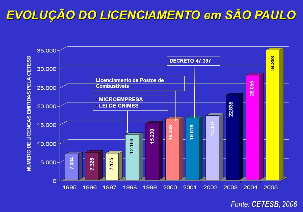 EVOLUÇÃO DO LICENCIAMENTO em SÃO PAULO MICROEMPRESA LEI DE CRIMES DECRETO 47.397 Licenciamento de Postos de Combustíveis CETESB Fonte: CETESB, 2006