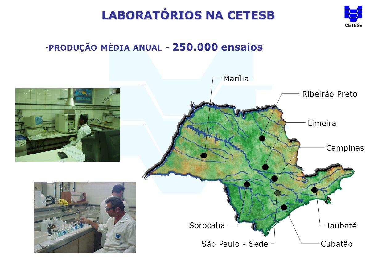 LABORATÓRIOS NA CETESB PRODUÇÃO MÉDIA ANUAL - 250.000 ensaios Ribeirão Preto Limeira Campinas Marília Sorocaba Cubatão São Paulo - Sede Taubaté
