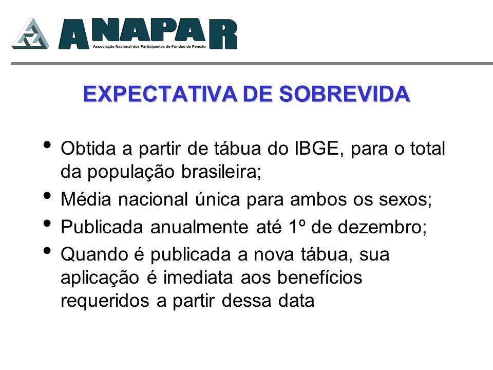 EXPECTATIVA DE SOBREVIDA Obtida a partir de tábua do IBGE, para o total da população brasileira; Média nacional única para ambos os sexos; Publicada a