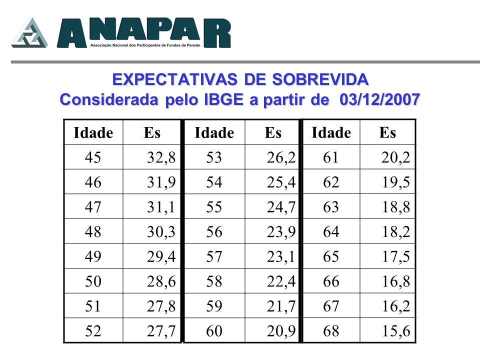 EXPECTATIVAS DE SOBREVIDA Considerada pelo IBGE a partir de 03/12/2007 IdadeEs 4532,8 4631,9 4731,1 4830,3 4929,4 5028,6 5127,8 5227,7 IdadeEs 5326,2
