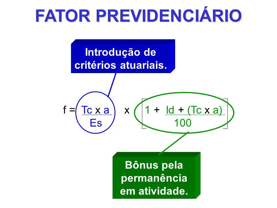 FATOR PREVIDENCIÁRIO f = Fator Previdenciário Tc = Tempo de contribuição ao INSS a = 0,31 (constante, que corresponde a 20% das contribuições patronais, mais até 11% das contribuições do empregado) Es = Expectativa de sobrevida no momento de aposentadoria Id = Idade de aposentadoria O Fator Previdenciário f quase sempre é menor do que 1 e, portanto, reduz a média dos salários de contribuição.