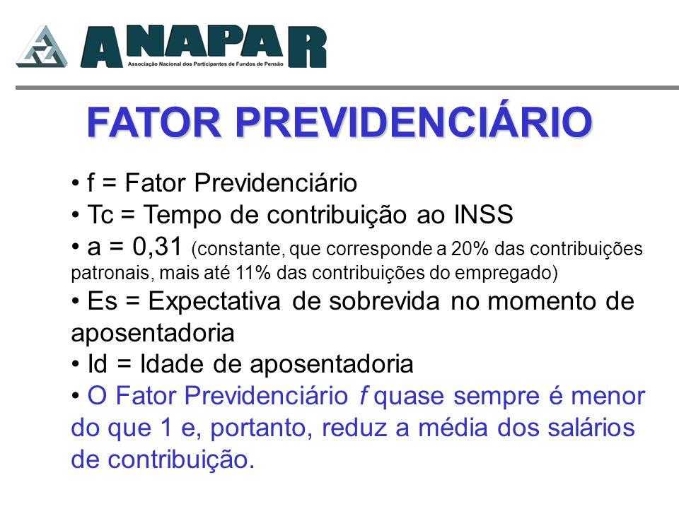 FATOR PREVIDENCIÁRIO f = Fator Previdenciário Tc = Tempo de contribuição ao INSS a = 0,31 (constante, que corresponde a 20% das contribuições patronai