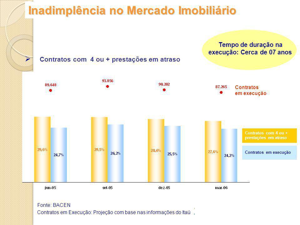 Inadimplência no Mercado Imobiliário Fonte: BACEN Contratos em Execução: Projeção com base nas informações do Itaú Contratos com 4 ou + prestações em