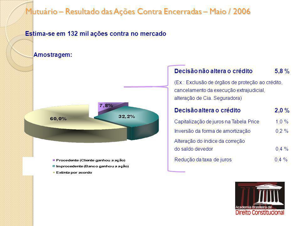 Mutuário – Resultado das Ações Contra Encerradas – Maio / 2006 Decisão não altera o crédito 5,8 % (Ex.: Exclusão de órgãos de proteção ao crédito, can