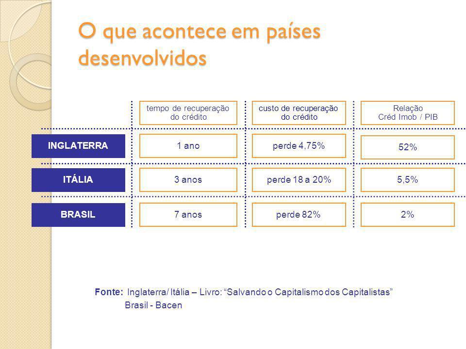 custo de recuperação do crédito Relação Créd Imob / PIB perde 4,75% 52% INGLATERRA ITÁLIA perde 18 a 20%5,5% tempo de recuperação do crédito BRASIL pe