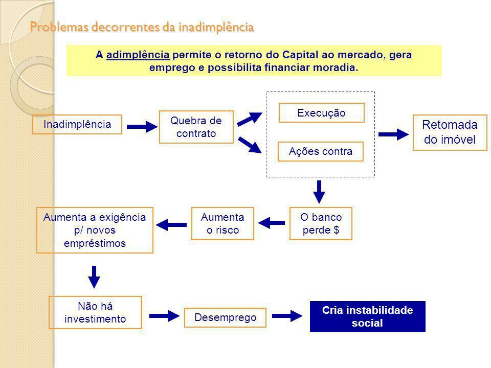 Quebra de contrato Não há investimento Desemprego Inadimplência Aumenta o risco A adimplência permite o retorno do Capital ao mercado, gera emprego e