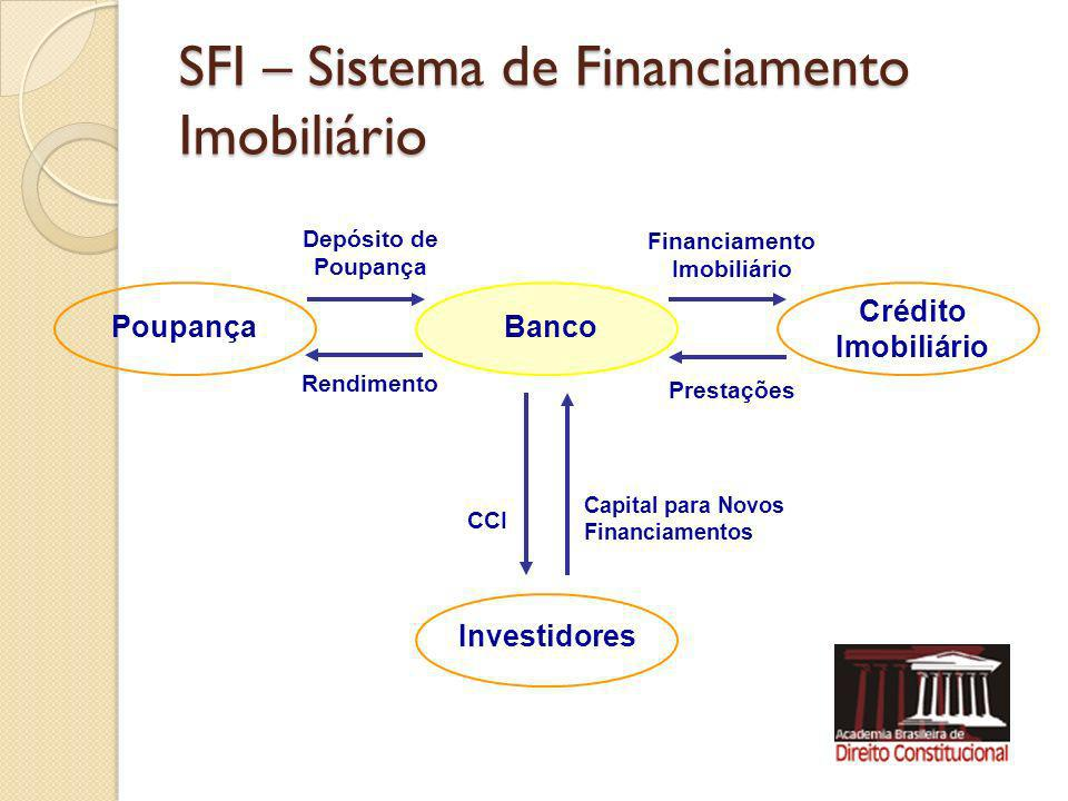 SFI – Sistema de Financiamento Imobiliário PoupançaBanco Crédito Imobiliário Depósito de Poupança Financiamento Imobiliário Rendimento Prestações Inve